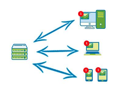 Protocolo IMAP Ventajas